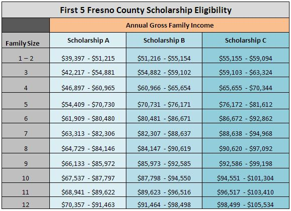 Income Guidelines for Scholarship